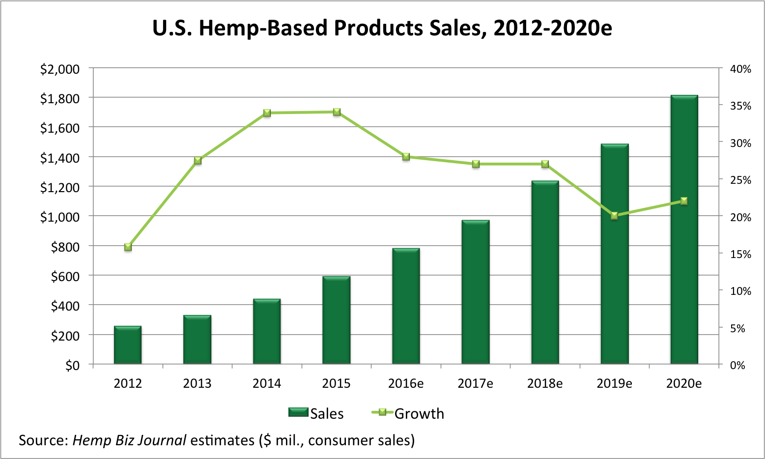Economics of the U.S. Hemp Industry